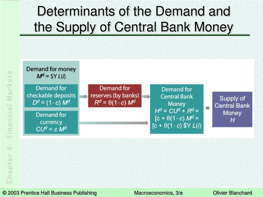 Determinants of the Demand and