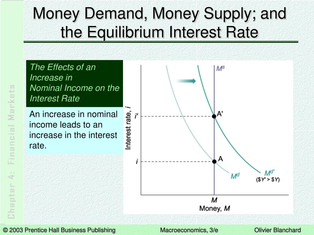 Money Demand, Money Supply; and the Equilibrium Interest Rate