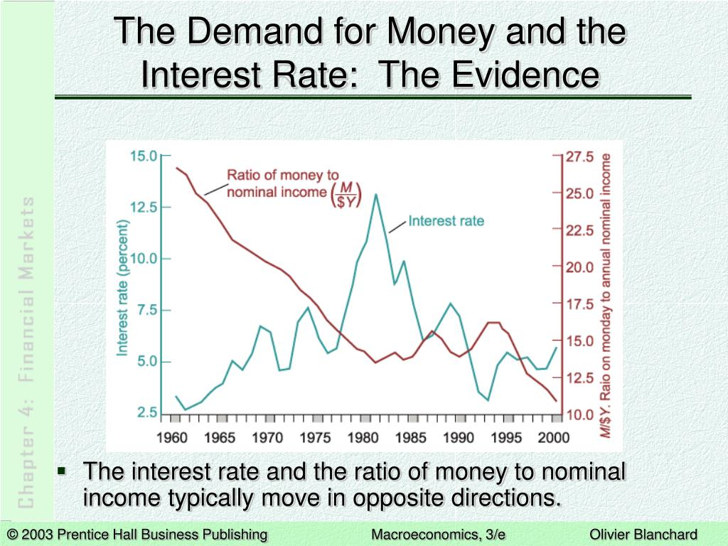 The Demand for Money and the Interest Rate:  The Evidence