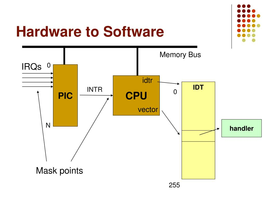 Hardware to Software