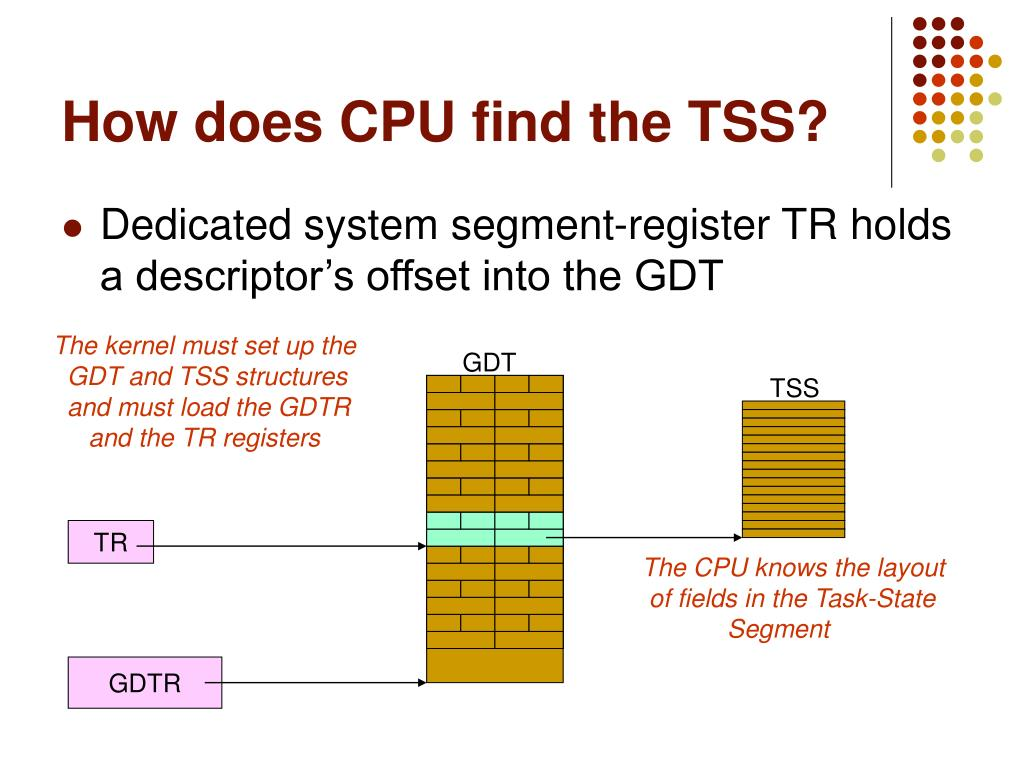 How does CPU find the TSS?