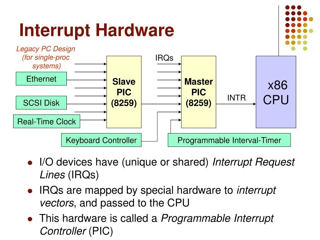 Interrupt Hardware