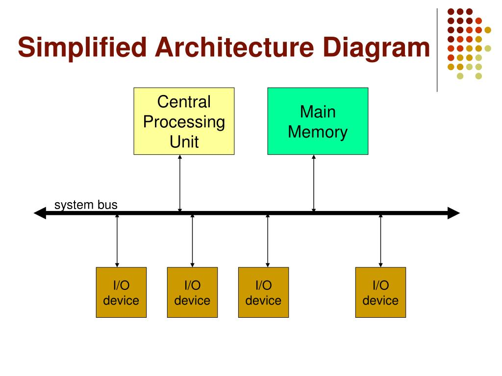 Simplified Architecture Diagram