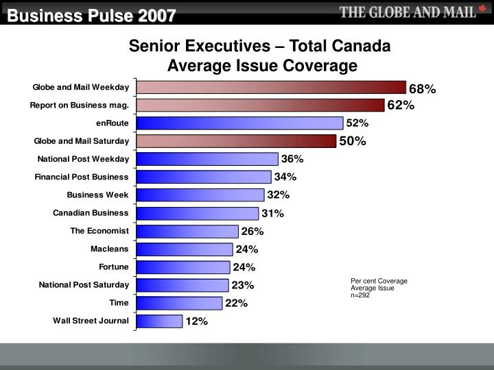 Business Pulse 2007