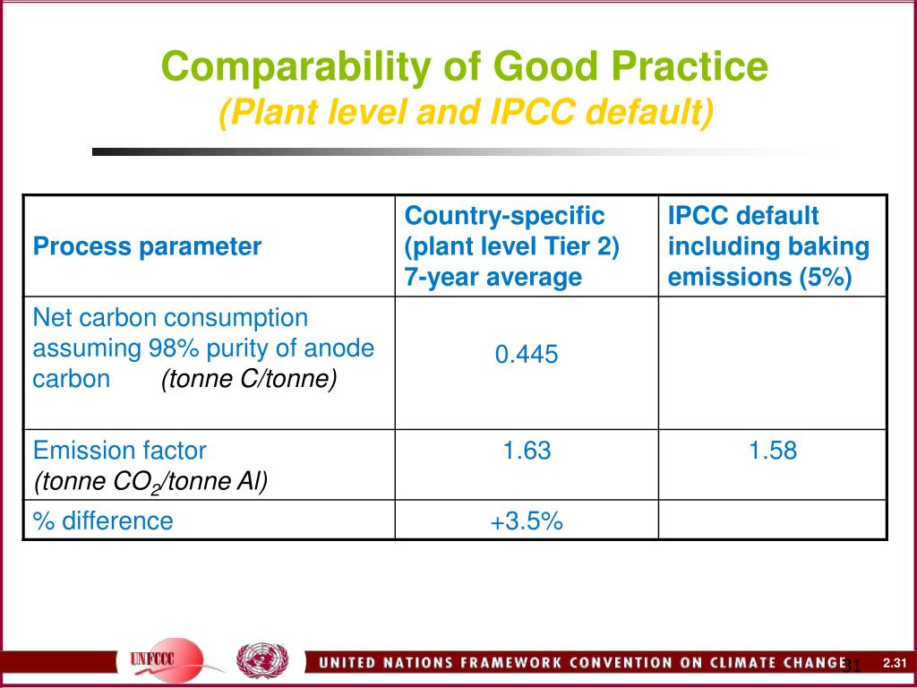 Comparability of Good Practice