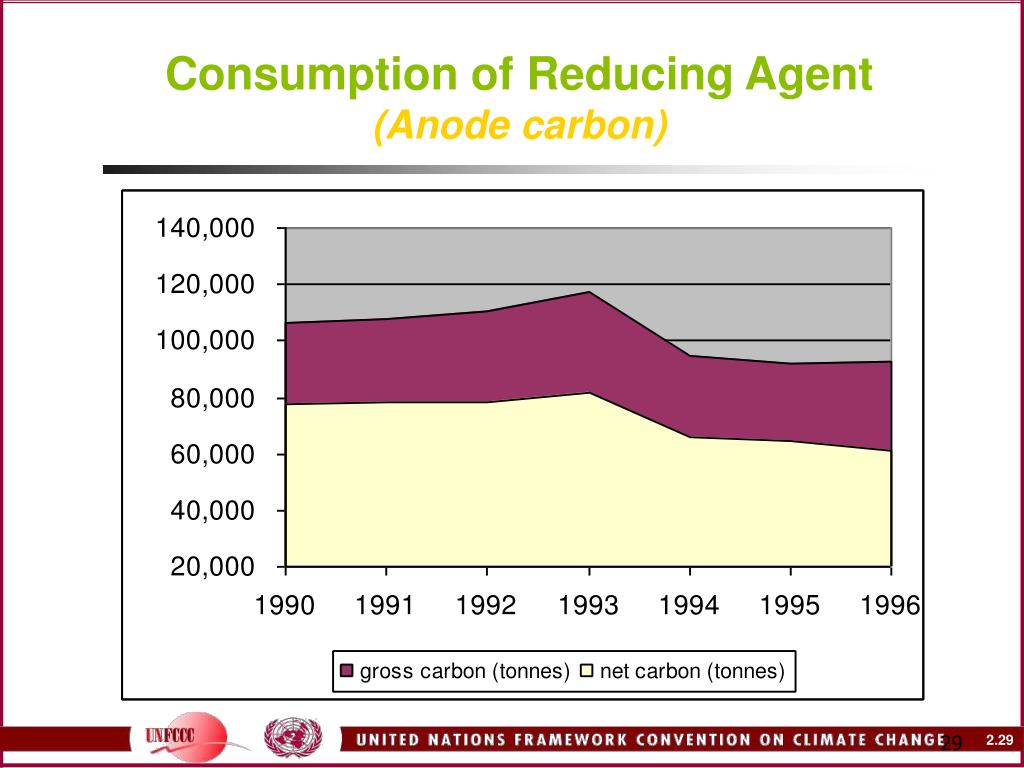 Consumption of Reducing Agent
