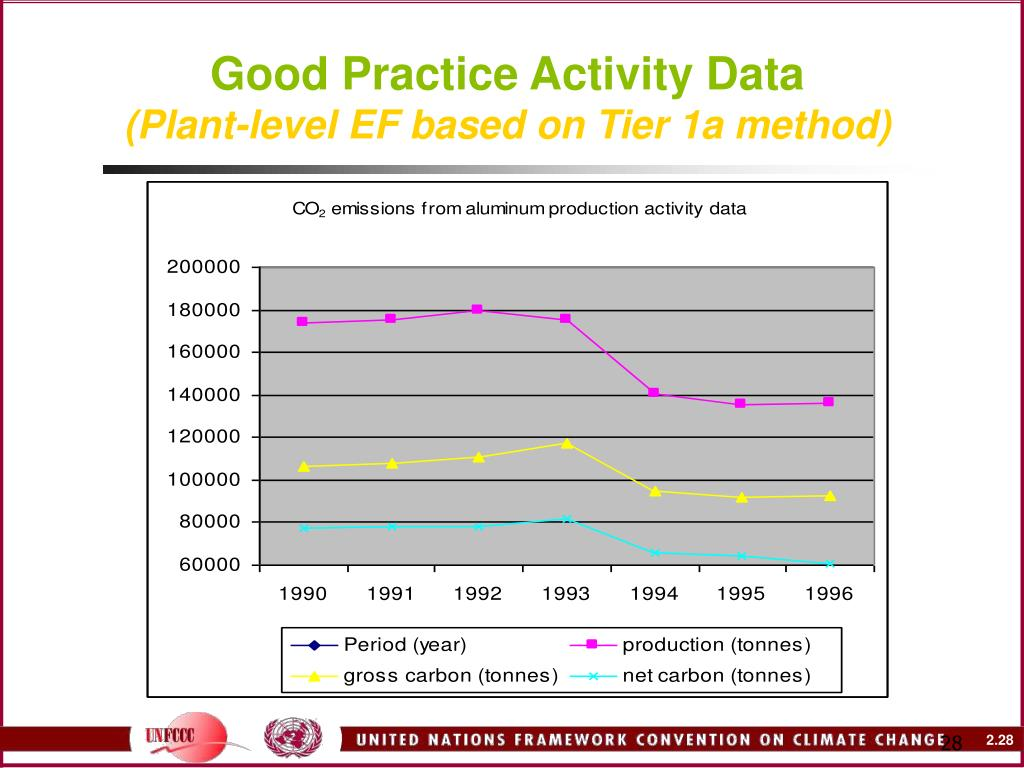 Good Practice Activity Data