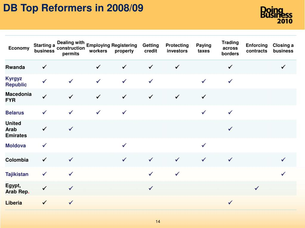 DB Top Reformers