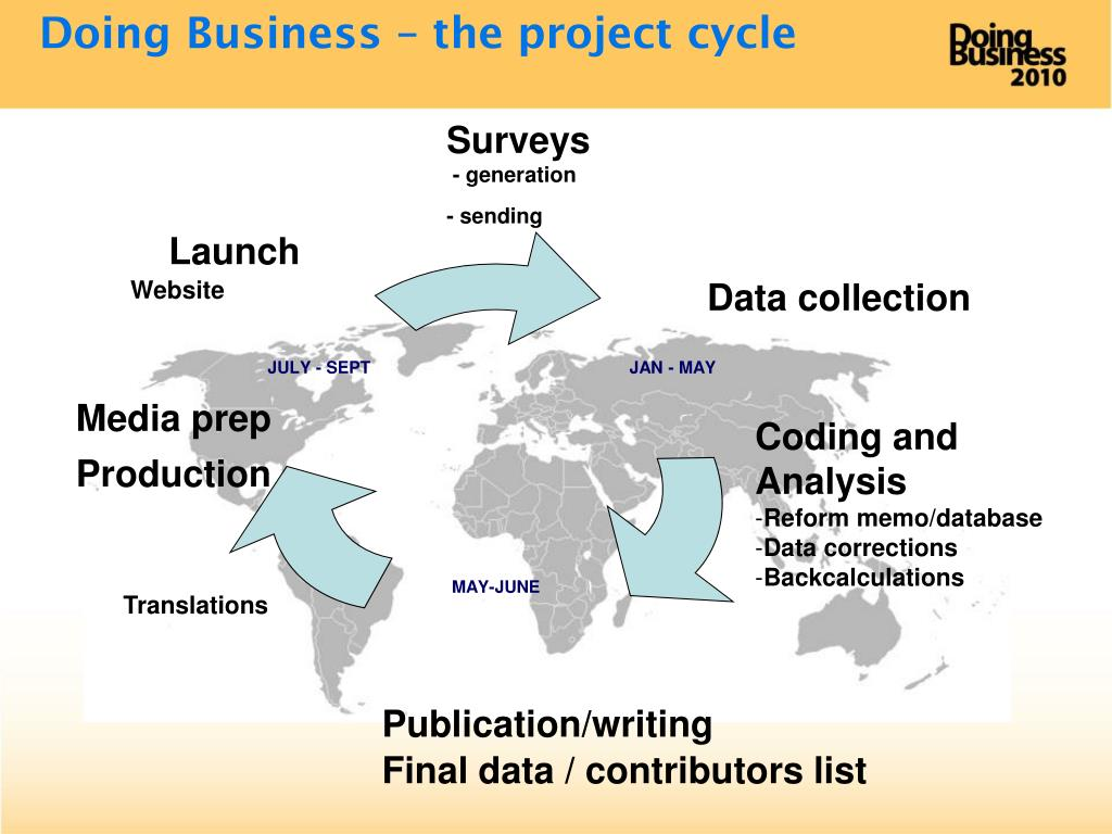 Doing Business – the project cycle