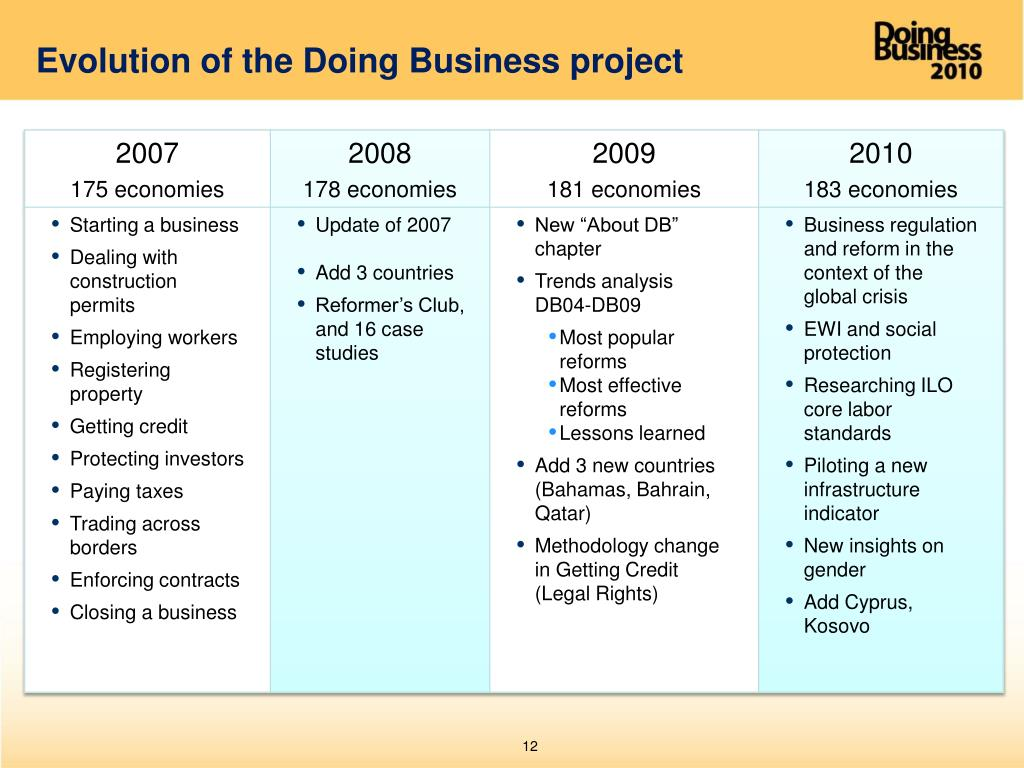 Evolution of the Doing