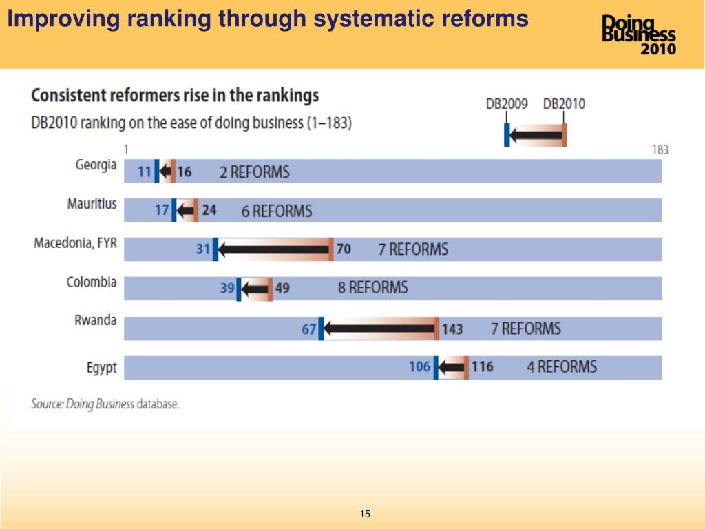Improving ranking through systematic reforms
