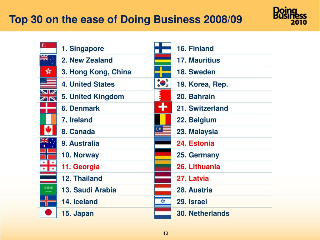 Top 30 on the ease of Doing Business 2008/09