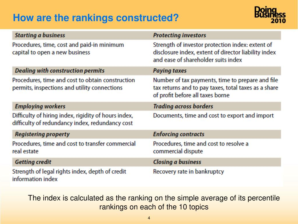 How are the rankings constructed?