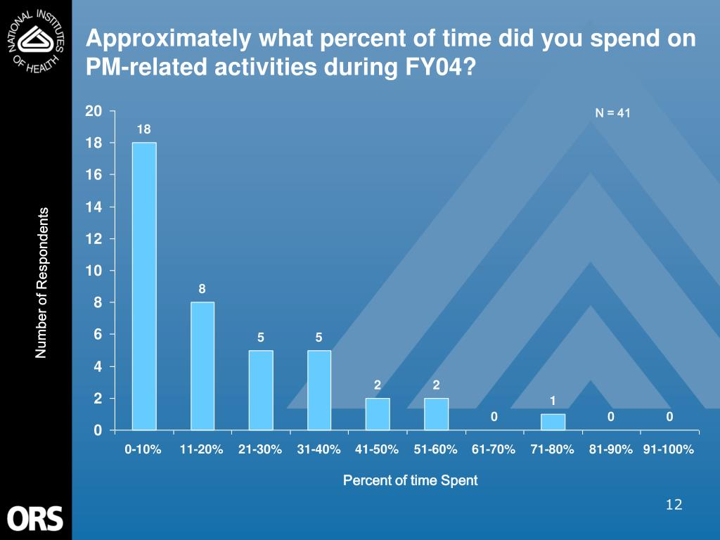 Approximately what percent of time did you spend on PM-related activities during FY04?