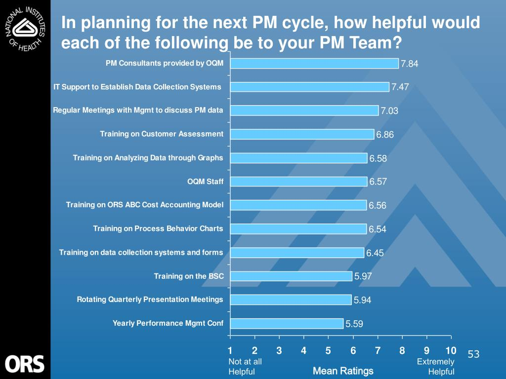 In planning for the next PM cycle, how helpful would each of the following be to your PM Team?