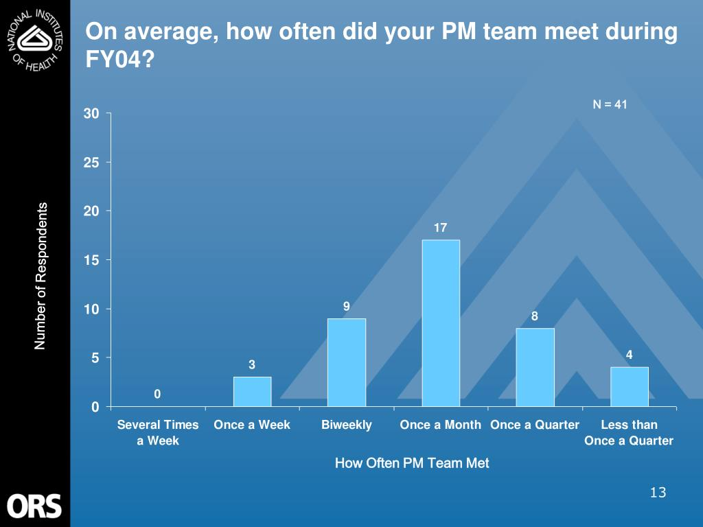On average, how often did your PM team meet during FY04?