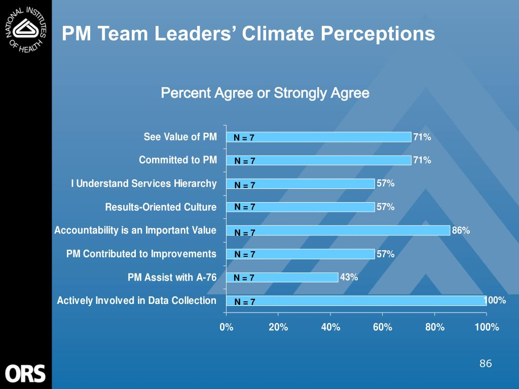 PM Team Leaders' Climate Perceptions