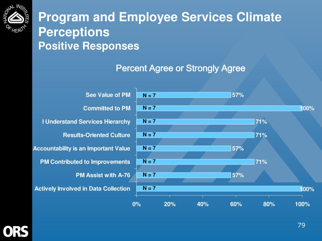 Program and Employee Services Climate Perceptions