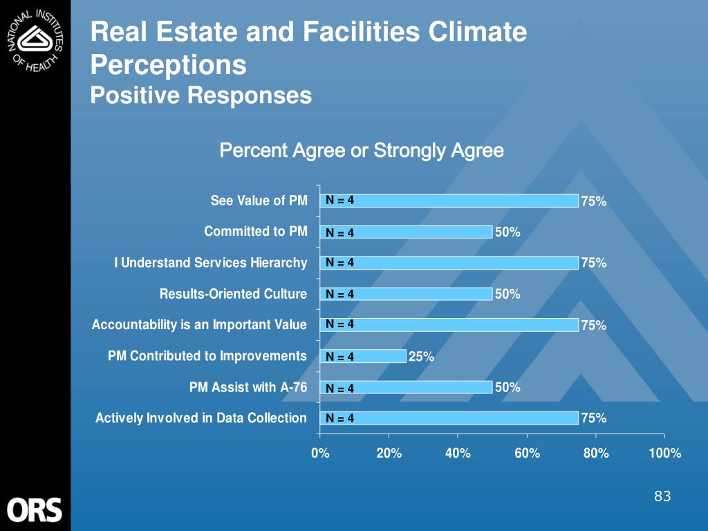 Real Estate and Facilities Climate Perceptions