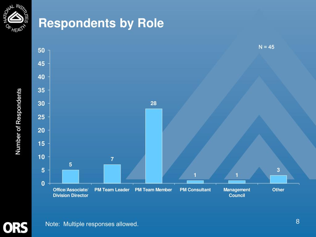 Respondents by Role