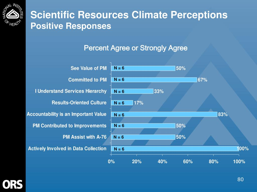 Scientific Resources Climate Perceptions