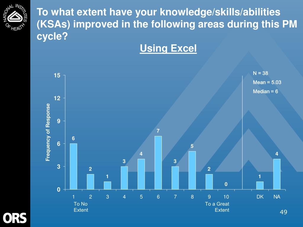 To what extent have your knowledge/skills/abilities (KSAs) improved in the following areas during this PM cycle?