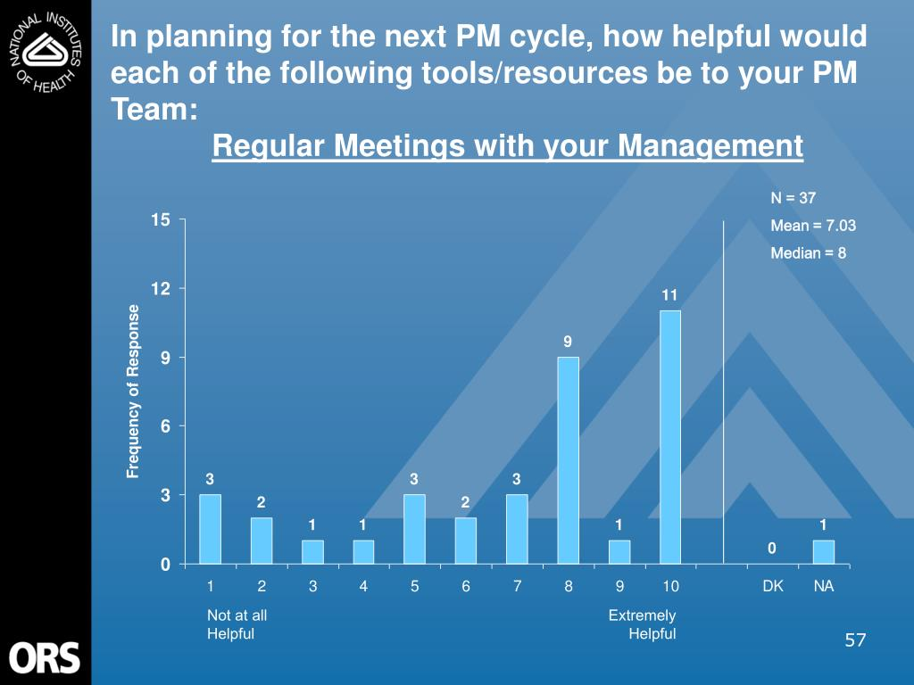 In planning for the next PM cycle, how helpful would each of the following tools/resources be to your PM Team: