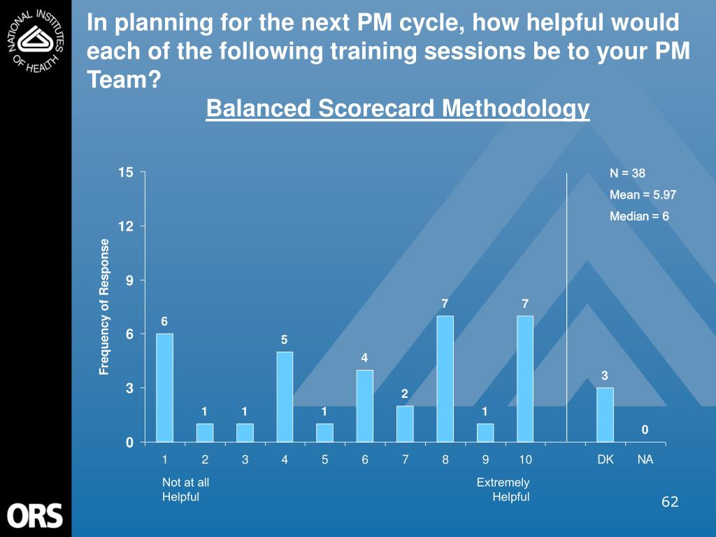 In planning for the next PM cycle, how helpful would each of the following training sessions be to your PM Team?