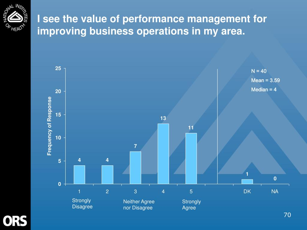 I see the value of performance management for improving business operations in my area.