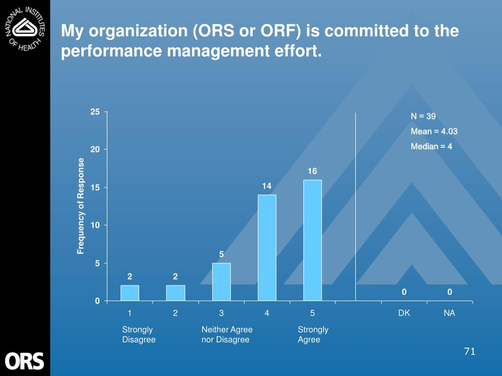 My organization (ORS or ORF) is committed to the performance management effort.