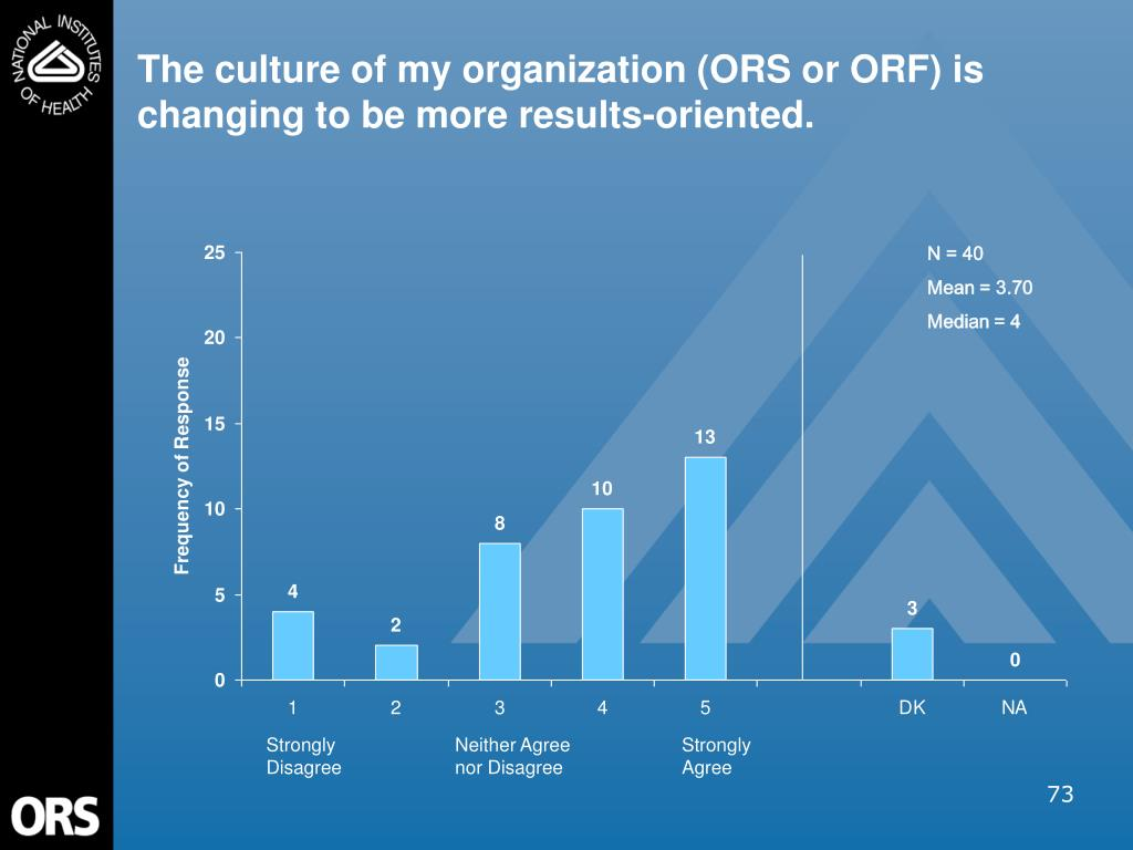 The culture of my organization (ORS or ORF) is changing to be more results-oriented.