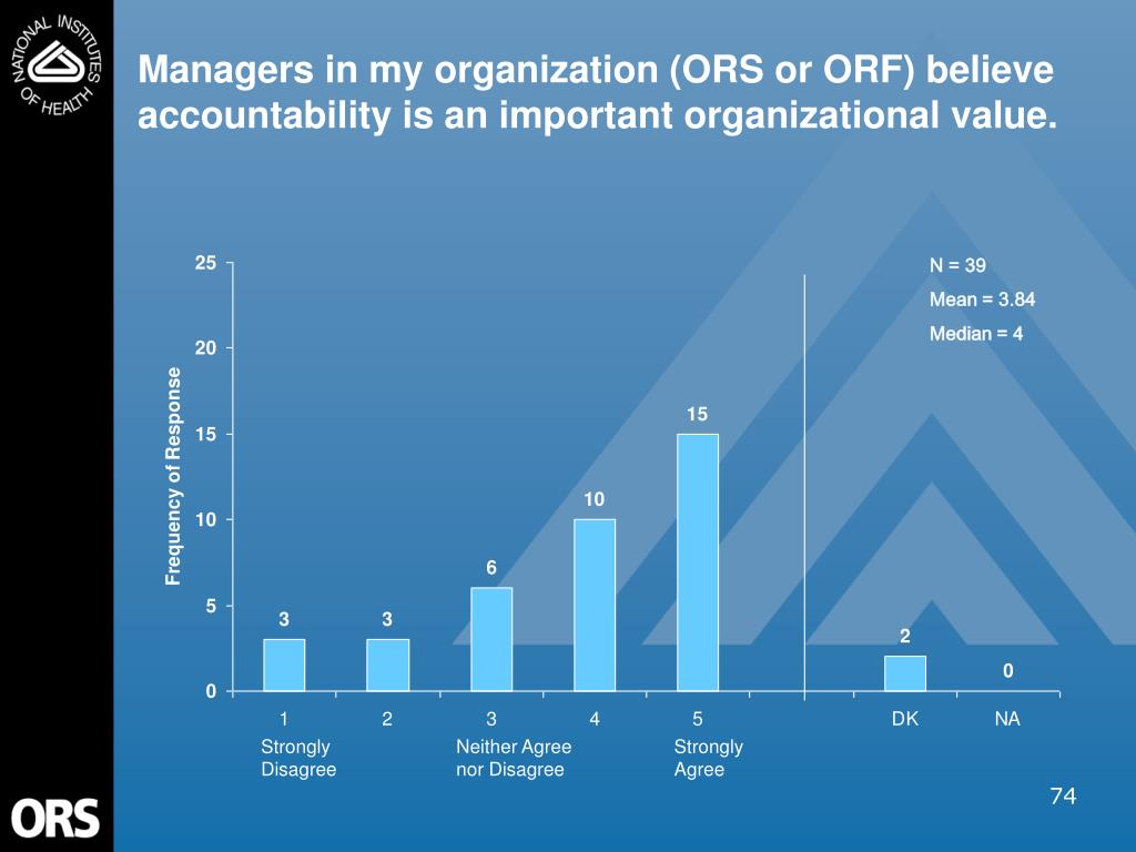 Managers in my organization (ORS or ORF) believe accountability is an important organizational value.