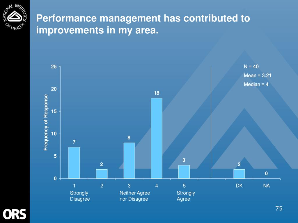 Performance management has contributed to improvements in my area.