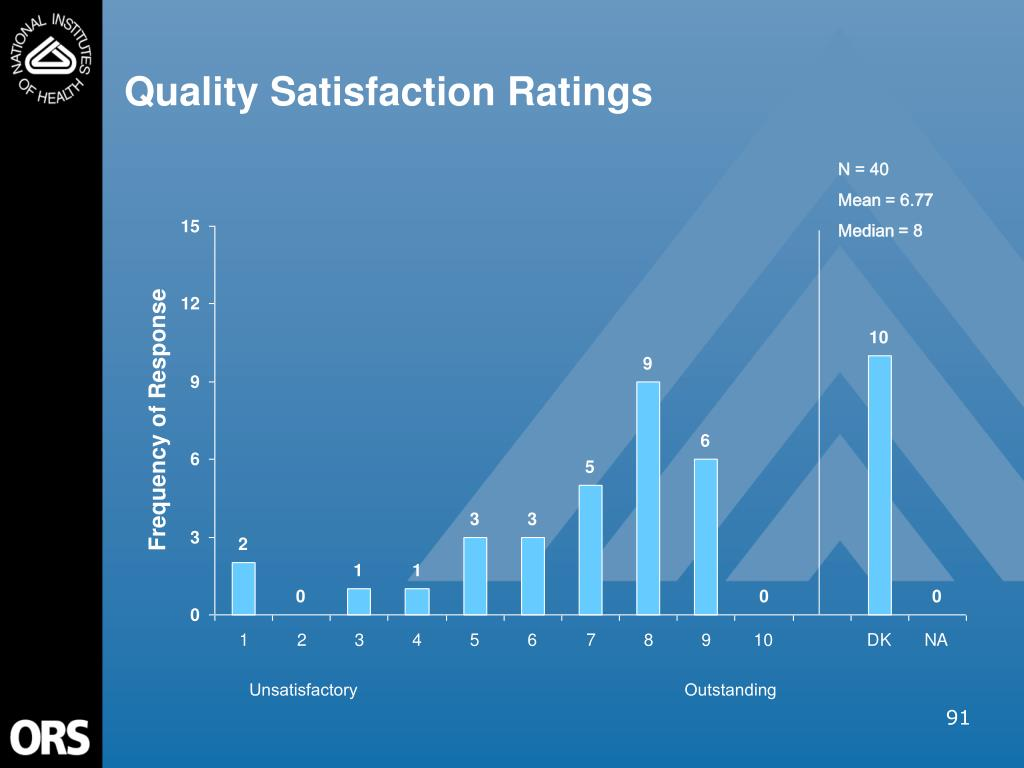 Quality Satisfaction Ratings