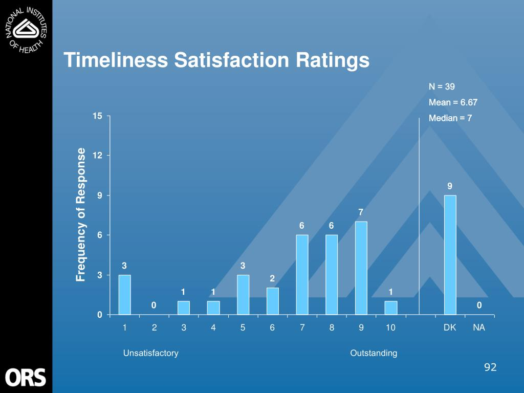 Timeliness Satisfaction Ratings