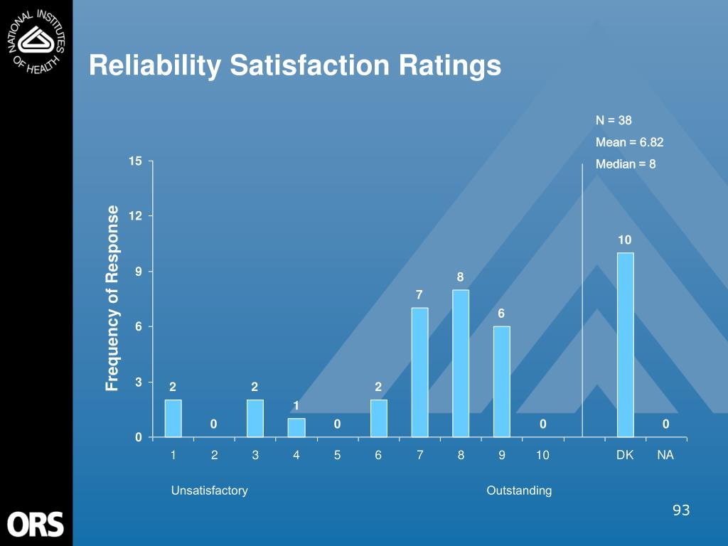 Reliability Satisfaction Ratings