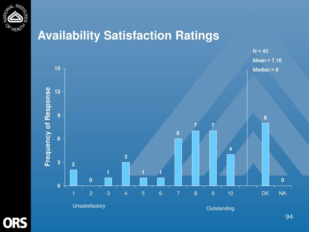 Availability Satisfaction Ratings