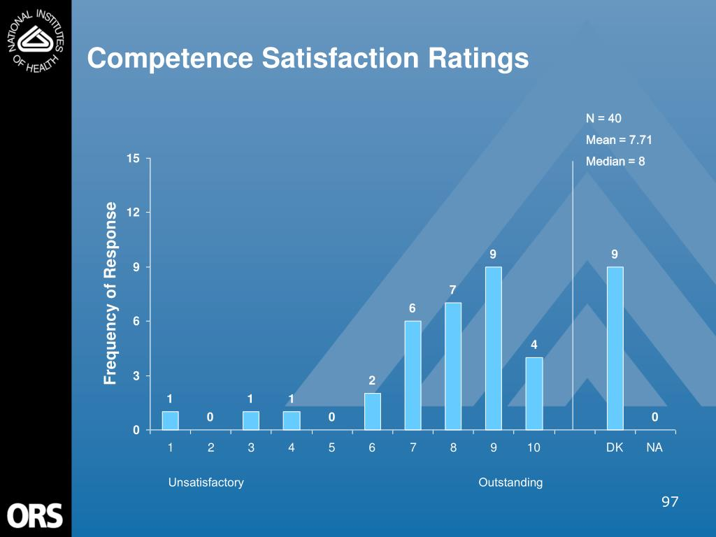 Competence Satisfaction Ratings