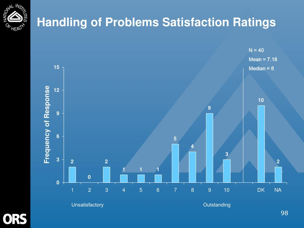 Handling of Problems Satisfaction Ratings