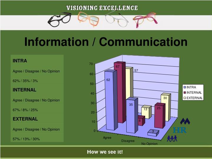 Information / Communication