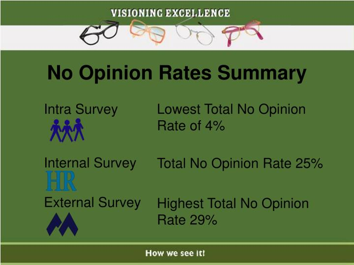 Intra Survey