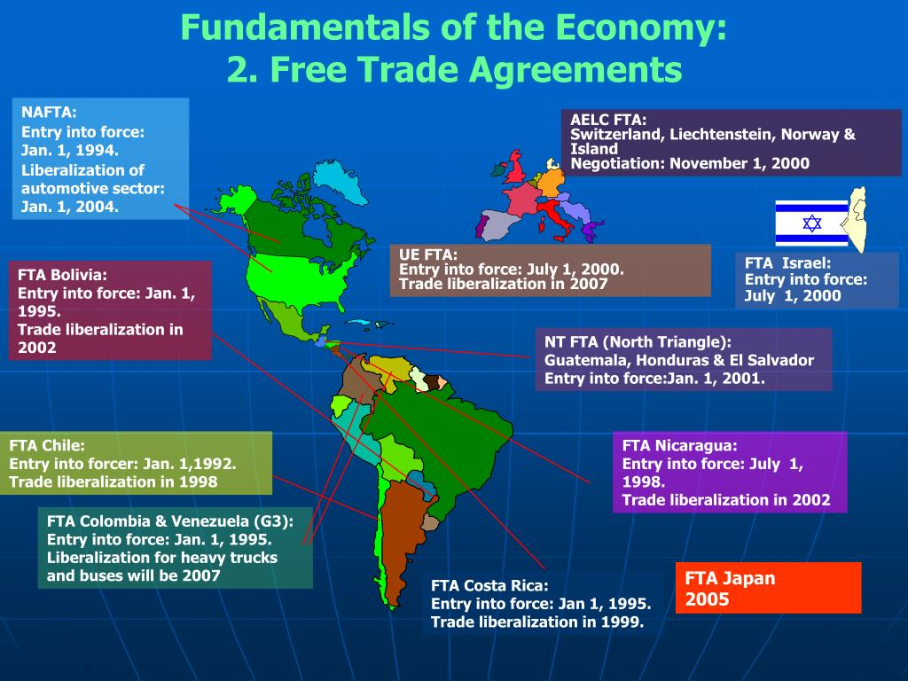 Fundamentals of the Economy: