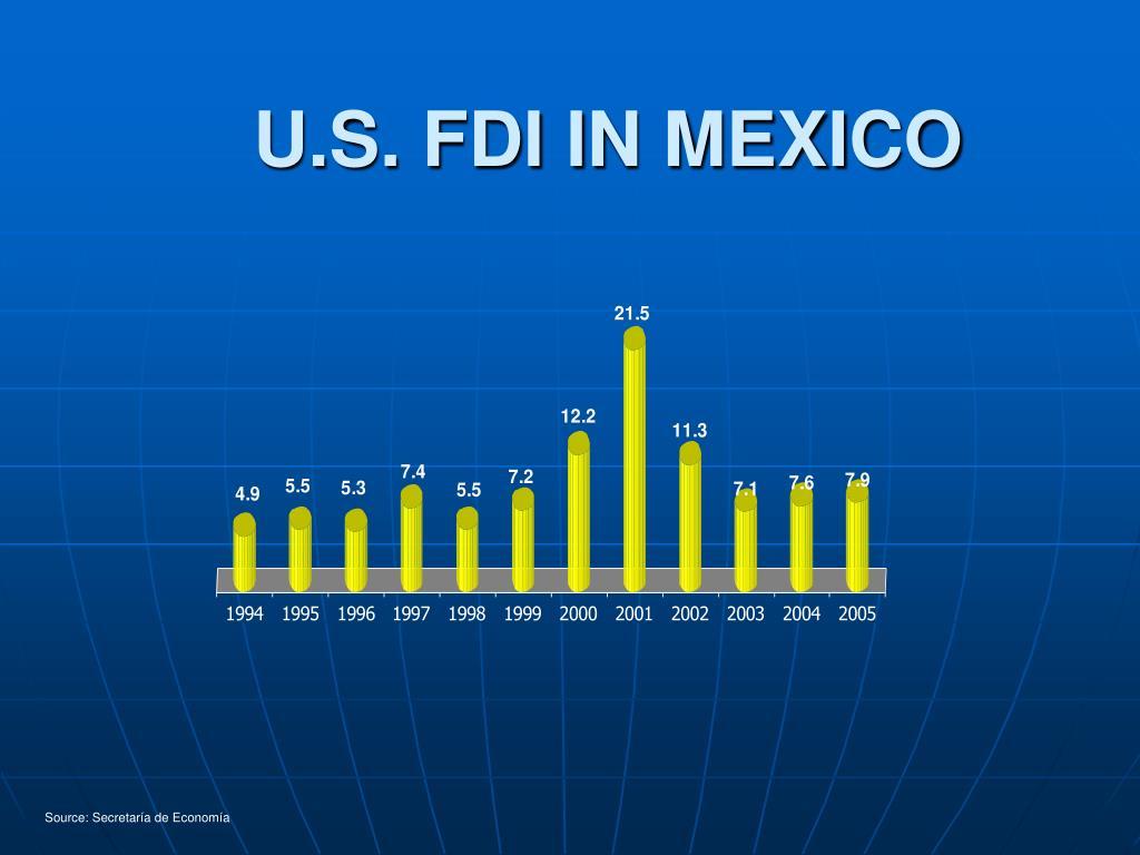 U.S. FDI IN MEXICO
