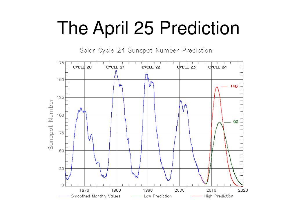 The April 25 Prediction