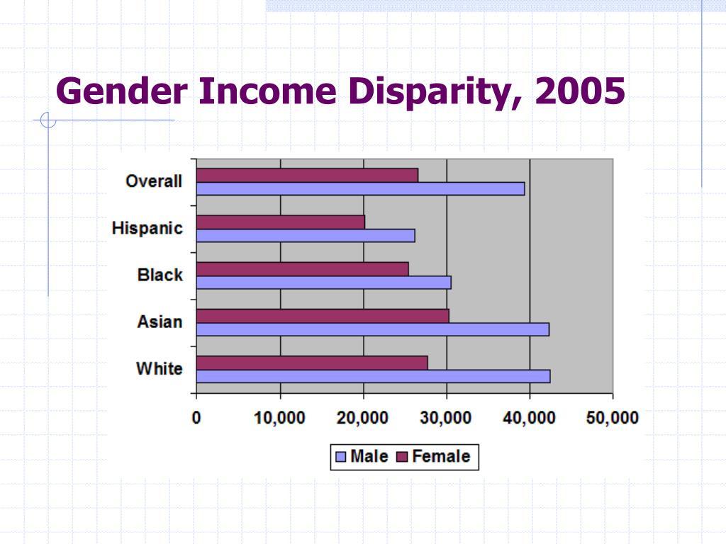 Gender Income Disparity, 2005