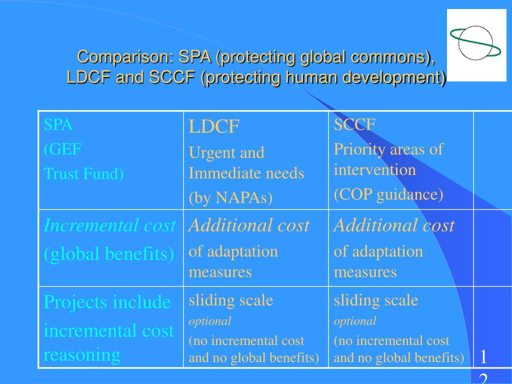 Comparison: SPA (protecting global commons),