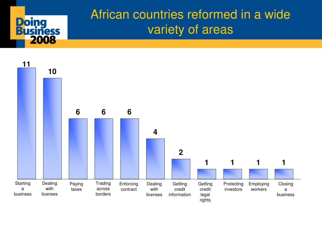 African countries reformed in a wide variety of areas