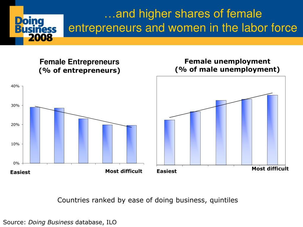 …and higher shares of female entrepreneurs and women in the labor force