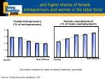 and higher shares of female entrepreneurs and women in the labor force