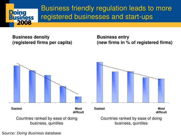Business friendly regulation leads to more registered businesses and start ups